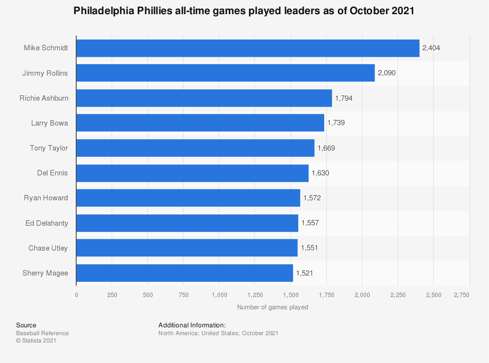 Statistic: Philadelphia Phillies all-time games played leaders as of October 2020 | Statista