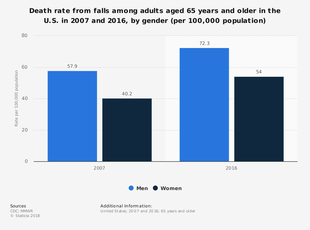 Statistic: Death rate from falls among adults aged 65 years and older in the U.S. in 2007 and 2016, by gender (per 100,000 population) | Statista