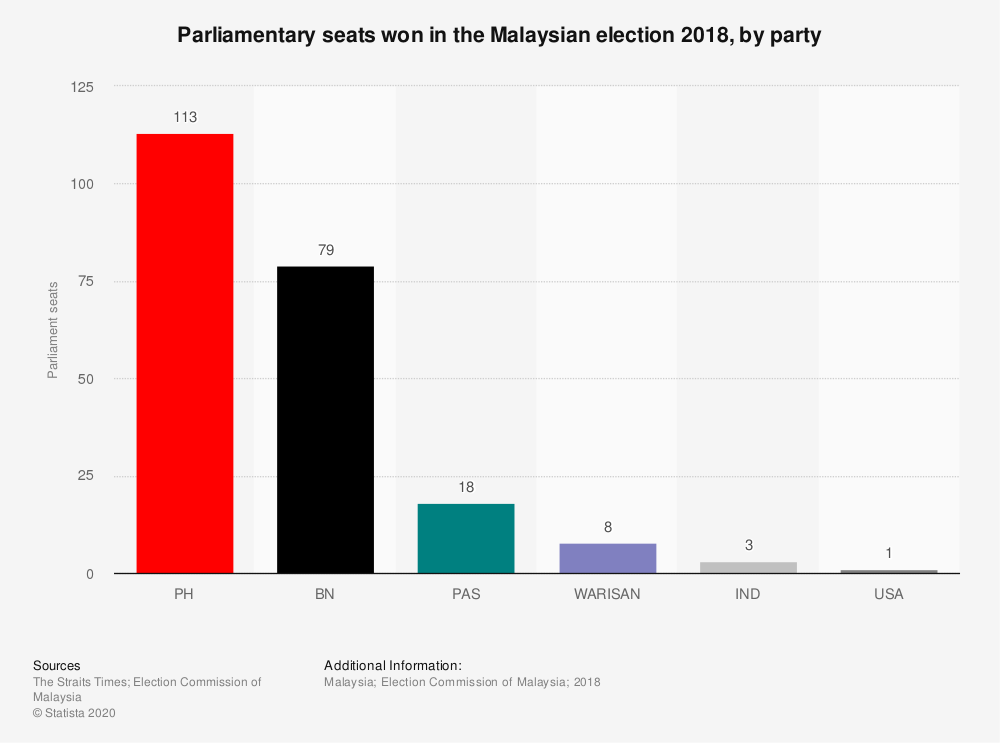 Statistic: Parliamentary seats won in the Malaysian election 2018, by party | Statista