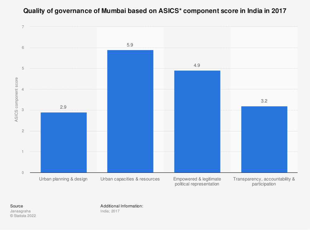 Statistic: Quality of governance of Mumbai based on ASICS* component score in India in 2017 | Statista