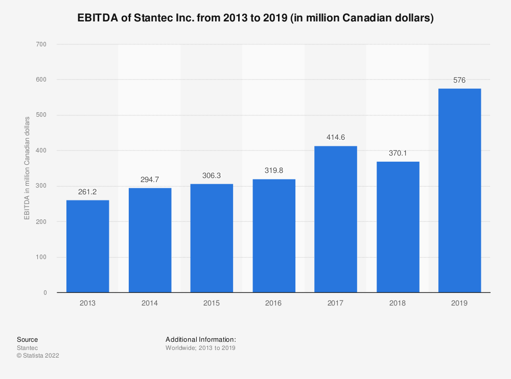 Statistic: EBITDA of Stantec Inc. from 2013 to 2019 (in million Canadian dollars) | Statista