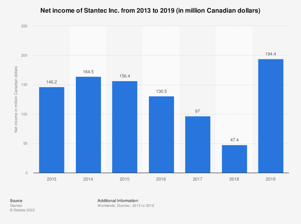 Statistic: Net income of Stantec Inc. from 2013 to 2019 (in million Canadian dollars) | Statista