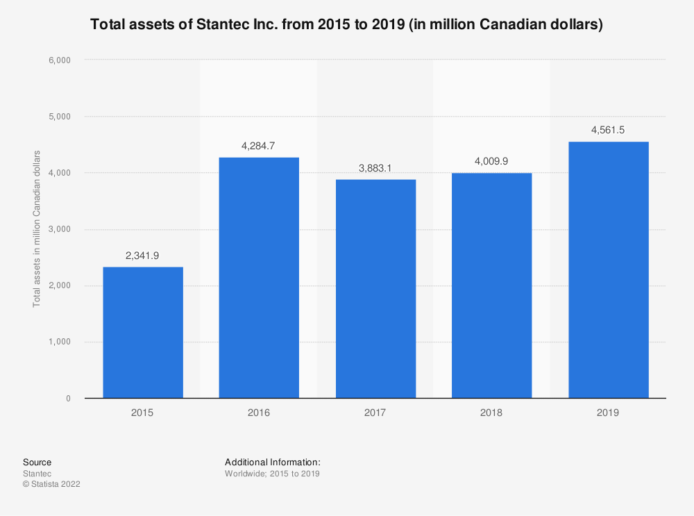 Statistic: Total assets of Stantec Inc. from 2015 to 2019 (in million Canadian dollars) | Statista