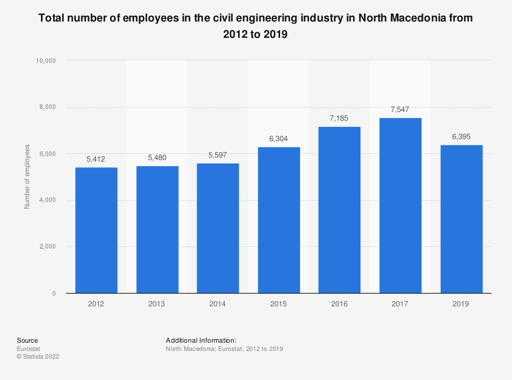 Statistic: Total number of employees in the civil engineering industry in North Macedonia from 2012 to 2015   Statista