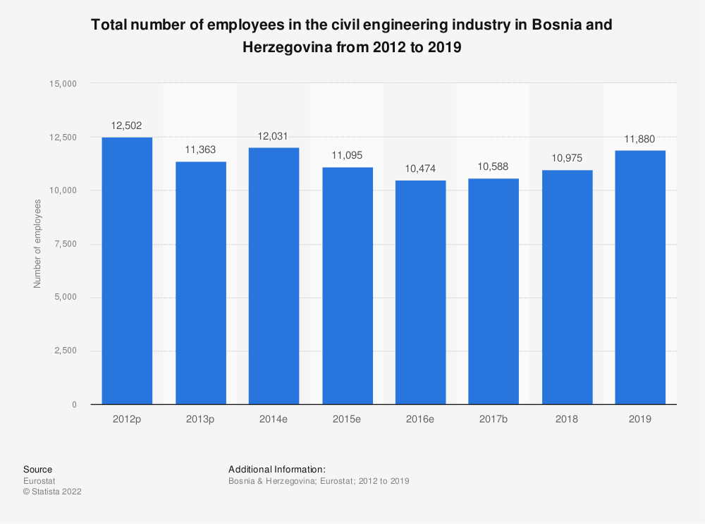 Statistic: Total number of employees in the civil engineering industry in Bosnia and Herzegovina from 2012 to 2015 | Statista