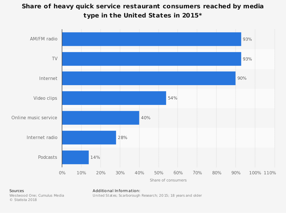Statistic: Share of heavy quick service restaurant consumers reached by media type in the United States in 2015* | Statista