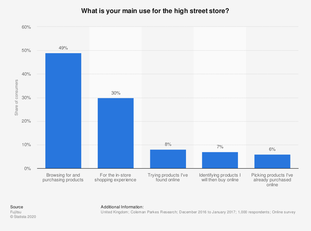 Statistic: What is your main use for the high street store? | Statista