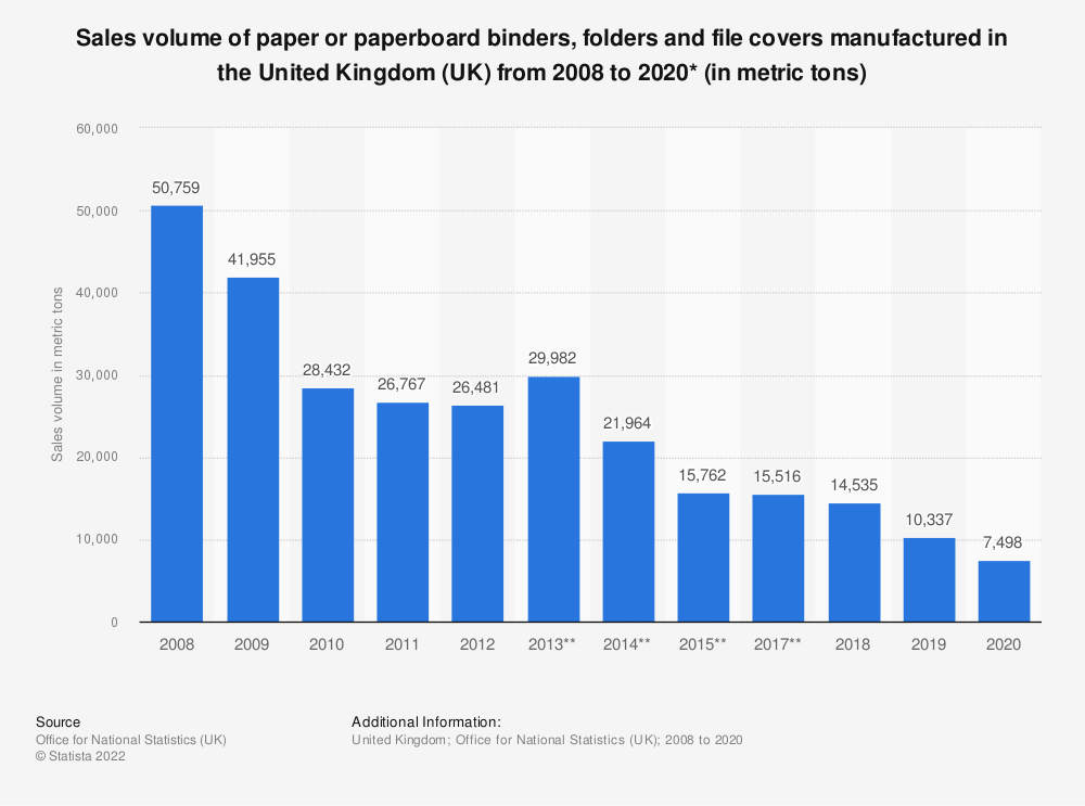 Statistic: Sales volume of paper or paperboard binders, folders and file covers manufactured in the United Kingdom (UK) from 2008 to 2018* (in metric tons) | Statista