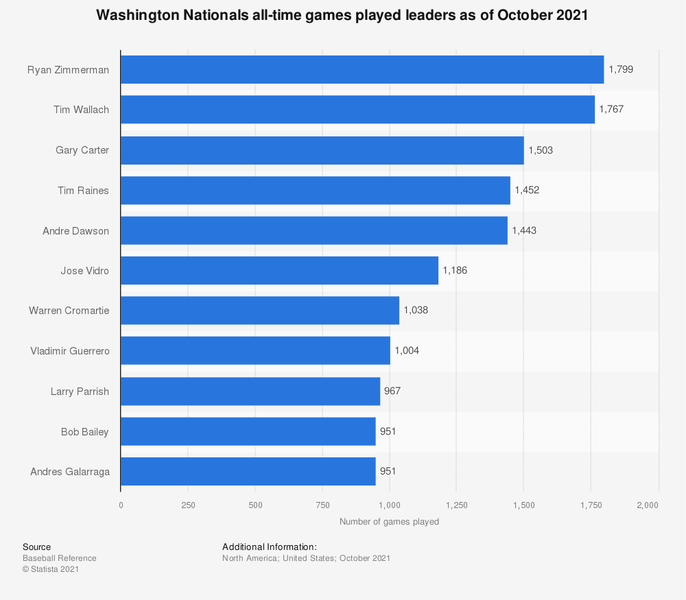 Statistic: Washington Nationals all-time games played leaders as of October 2020 | Statista