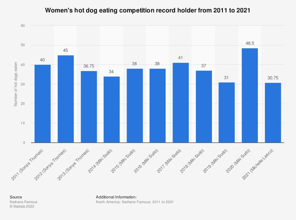 Statistic: Women's hot dog eating competition record holder from 2011 to 2018 | Statista