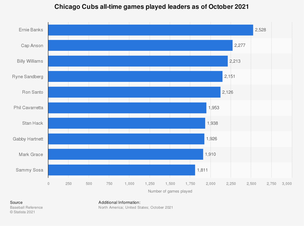 Statistic: Chicago Cubs all-time games played leaders as of October 2020 | Statista