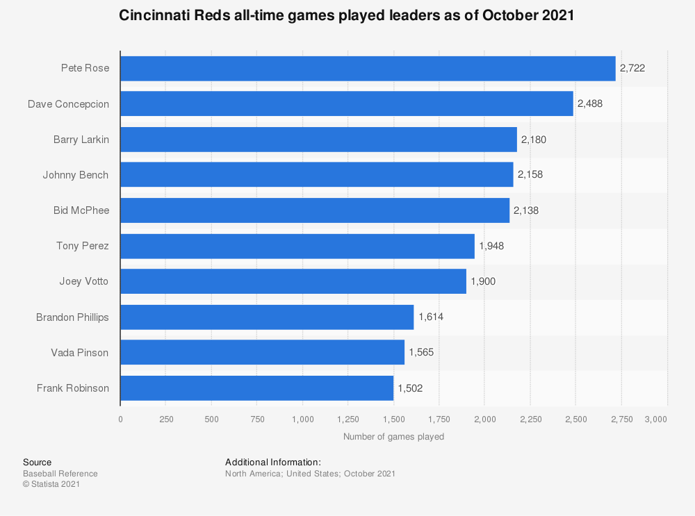 Statistic: Cincinnati Reds all-time games played leaders as of October 4th, 2018 | Statista