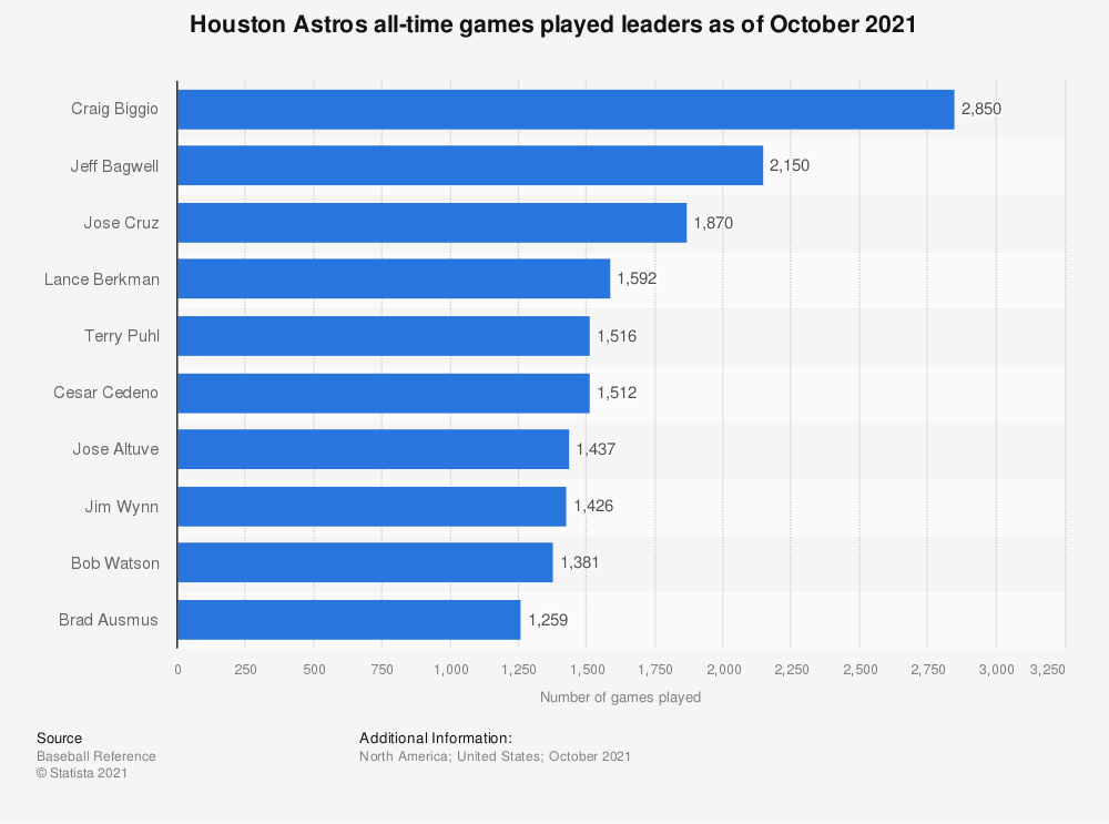 Statistic: Houston Astros all-time games played leaders as of October 4th, 2018 | Statista