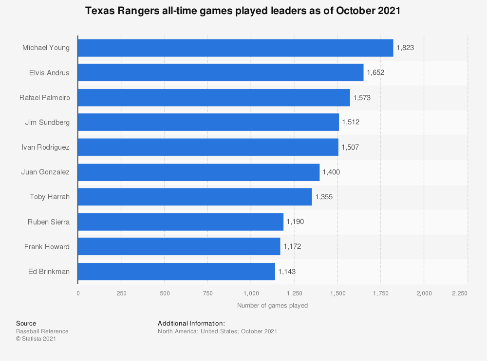 Statistic: Texas Rangers all-time games played leaders as of October 2020 | Statista