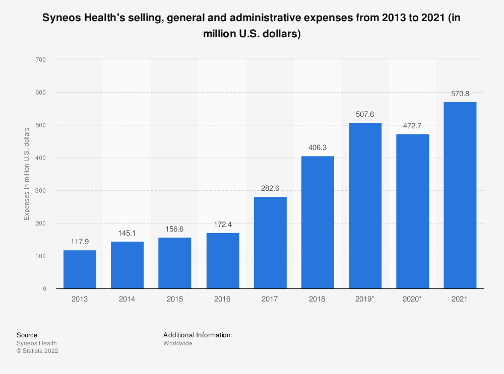 Statistic: Syneos Health's selling, general and administrative expenses from 2013 to 2018 (in million U.S. dollars) | Statista