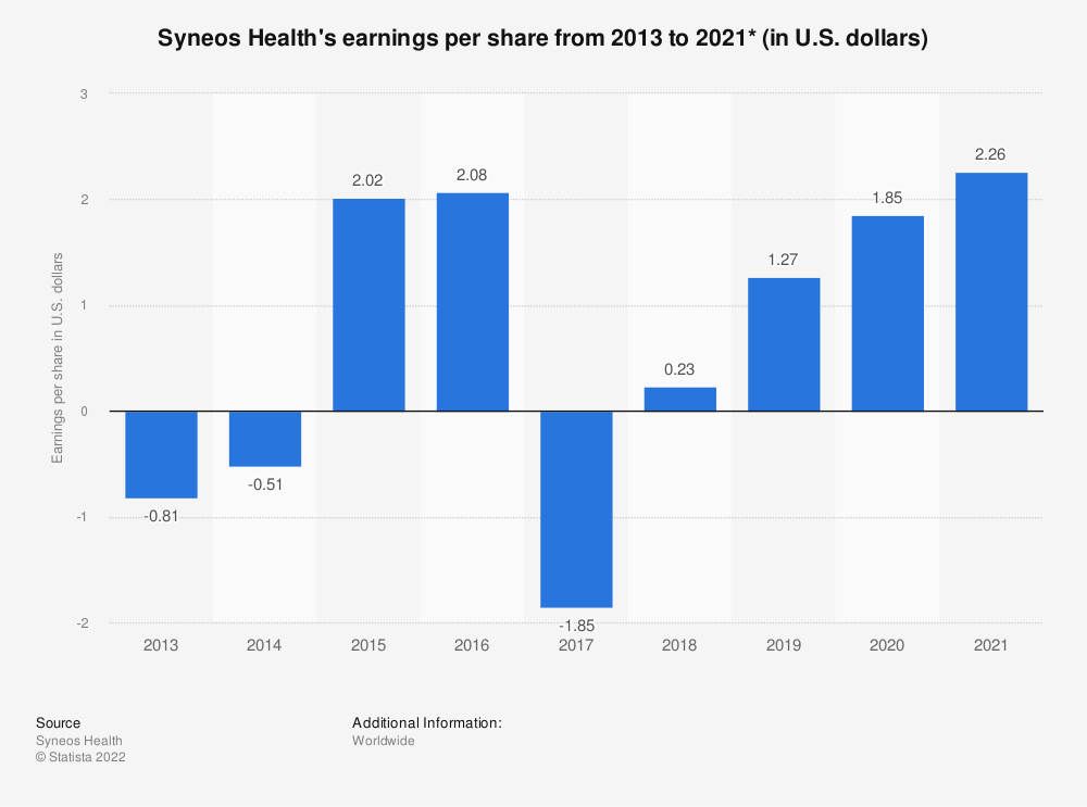 Statistic: Syneos Health's earnings per share from 2013 to 2018 (in U.S. dollars)* | Statista