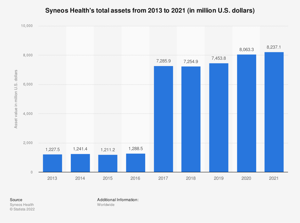 Statistic: Syneos Health's total assets from 2013 to 2019 (in million U.S. dollars) | Statista