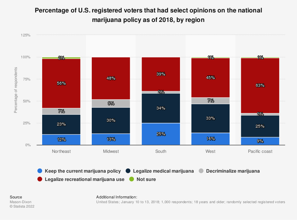 Statistic: Percentage of U.S. registered voters that had select opinions on the national marijuana policy as of 2018, by region | Statista