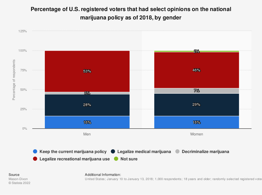 Statistic: Percentage of U.S. registered voters that had select opinions on the national marijuana policy as of 2018, by gender | Statista