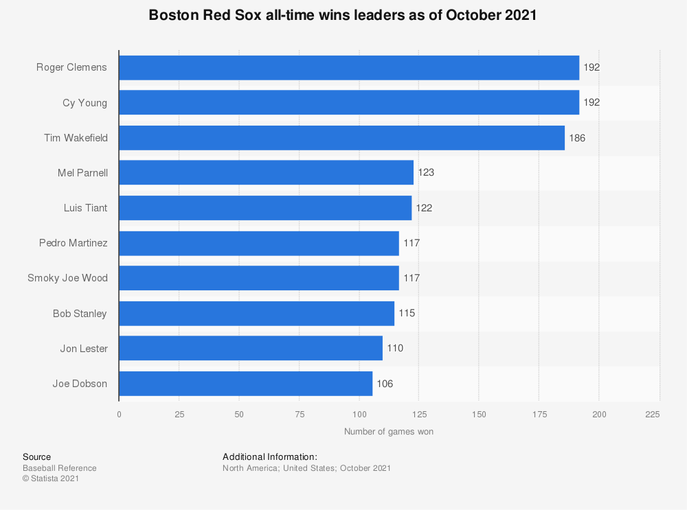 Statistic: Boston Red Sox all-time wins leaders as of October 10, 2019 | Statista