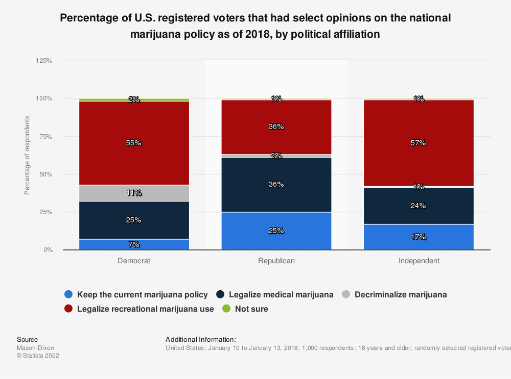 Statistic: Percentage of U.S. registered voters that had select opinions on the national marijuana policy as of 2018, by political affiliation | Statista