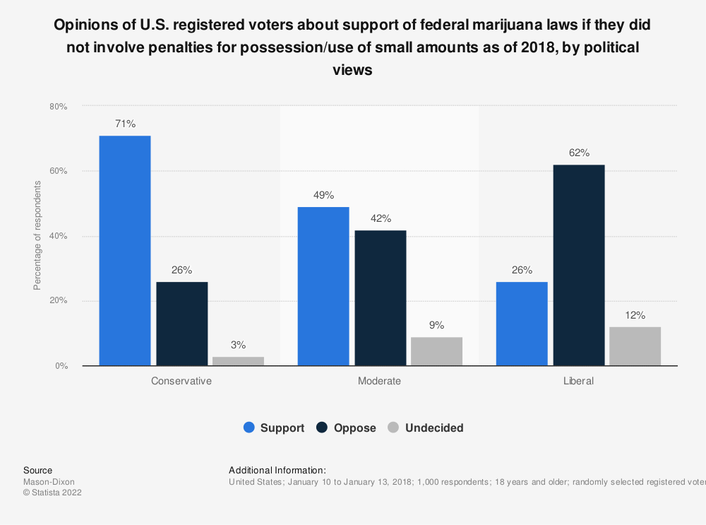 Statistic: Opinions of U.S. registered voters about support of federal marijuana laws if they did not involve penalties for possession/use of small amounts as of 2018, by political views | Statista