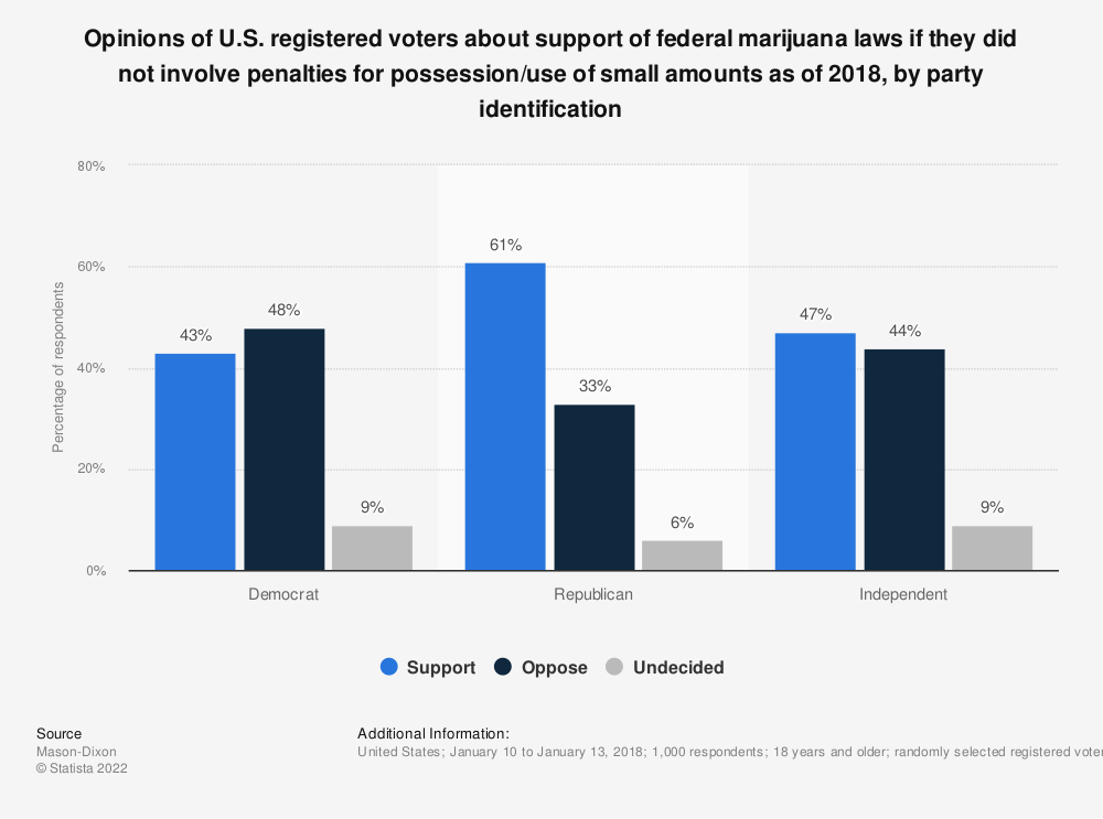 Statistic: Opinions of U.S. registered voters about support of federal marijuana laws if they did not involve penalties for possession/use of small amounts as of 2018, by party identification | Statista