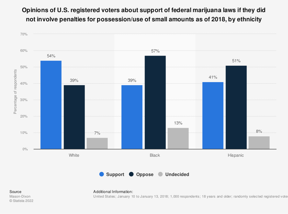 Statistic: Opinions of U.S. registered voters about support of federal marijuana laws if they did not involve penalties for possession/use of small amounts as of 2018, by ethnicity  | Statista