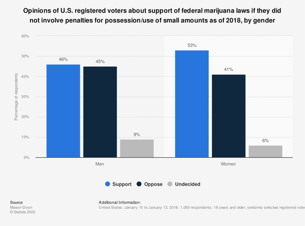 Statistic: Opinions of U.S. registered voters about support of federal marijuana laws if they did not involve penalties for possession/use of small amounts as of 2018, by gender | Statista
