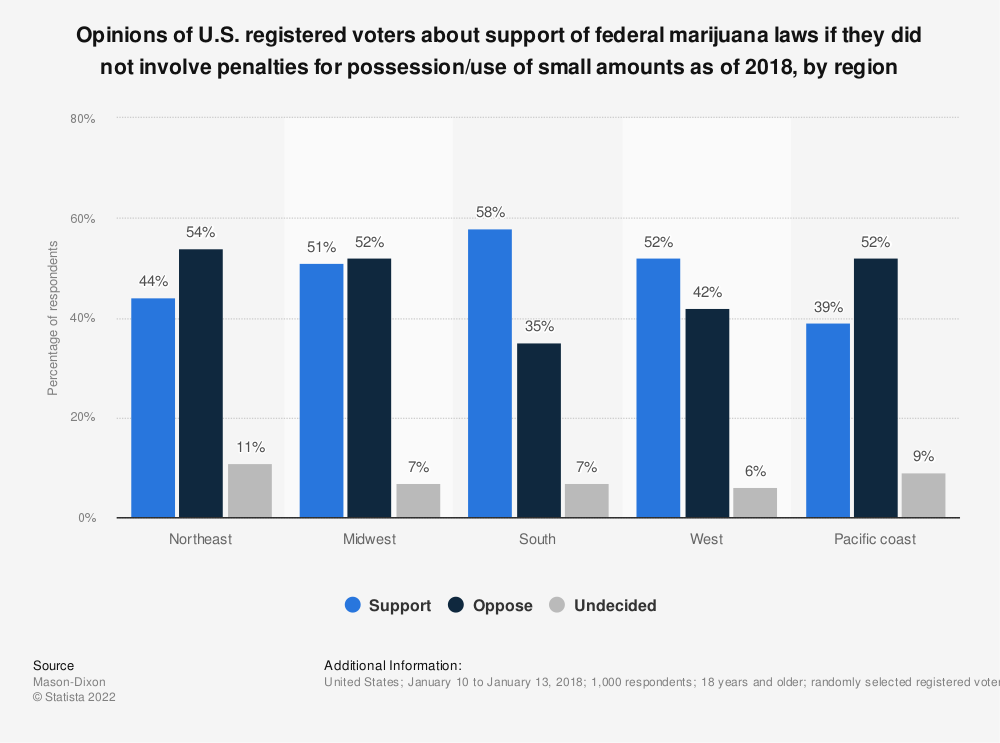Statistic: Opinions of U.S. registered voters about support of federal marijuana laws if they did not involve penalties for possession/use of small amounts as of 2018, by region | Statista