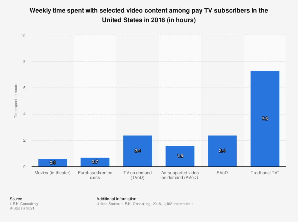 Statistic: Weekly time spent with selected video content among pay TV subscribers in the United States in 2018 (in hours) | Statista