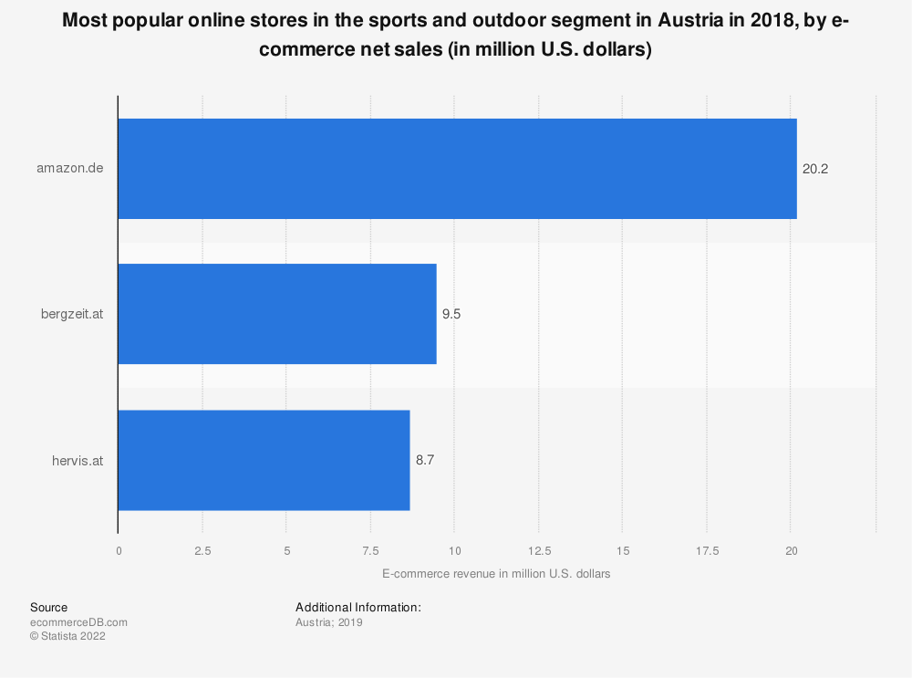 Statistic: Most popular online stores in the sports and outdoor segment in Austria in 2018, by e-commerce net sales (in million U.S. dollars) | Statista