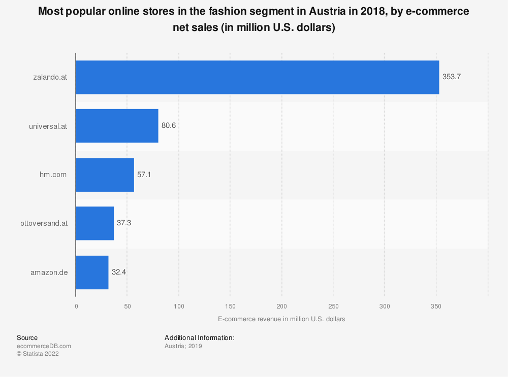 Statistic: Most popular online stores in the fashion segment in Austria in 2018, by e-commerce net sales (in million U.S. dollars) | Statista