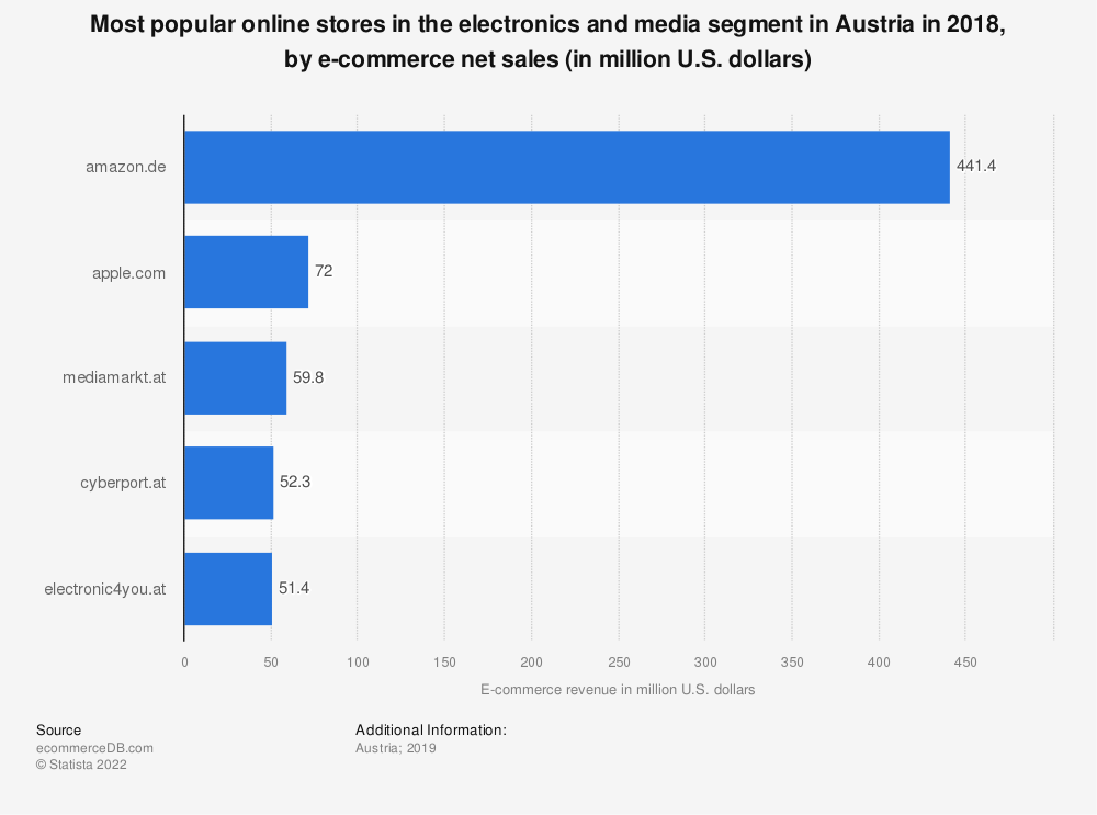 Statistic: Most popular online stores in the electronics and media segment in Austria in 2018, by e-commerce net sales (in million U.S. dollars) | Statista