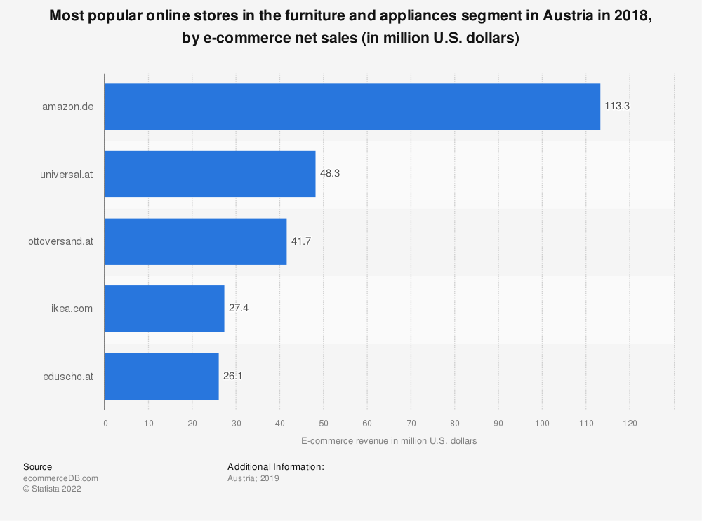 Statistic: Most popular online stores in the furniture and appliances segment in Austria in 2018, by e-commerce net sales (in million U.S. dollars) | Statista