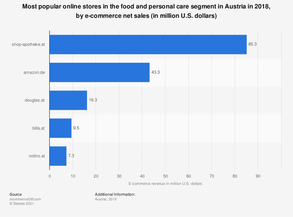 Statistic: Most popular online stores in the food and personal care segment in Austria in 2018, by e-commerce net sales (in million U.S. dollars) | Statista