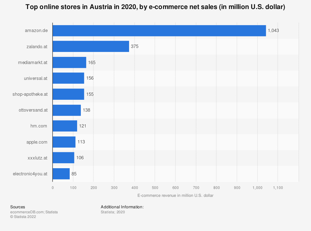 Statistic: Most popular online stores in Austria in 2018, by e-commerce net sales (in Million U.S. Dollar) | Statista