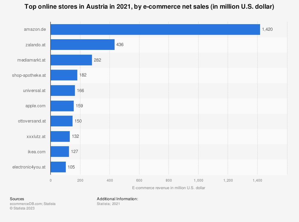 Statistic: Top online stores in Austria in 2019, by e-commerce net sales (in million U.S. dollars) | Statista