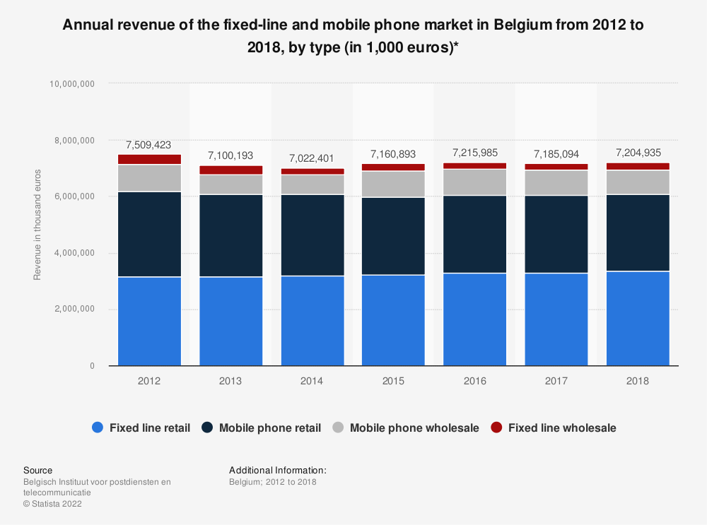 Statistic: Annual revenue of the fixed-line and mobile phone market in Belgium from 2012 to 2018, by type (in 1,000 euros)* | Statista