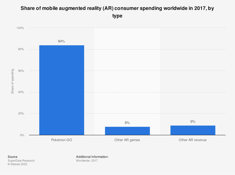 Statistic: Share of mobile augmented reality (AR) consumer spending worldwide in 2017, by type | Statista