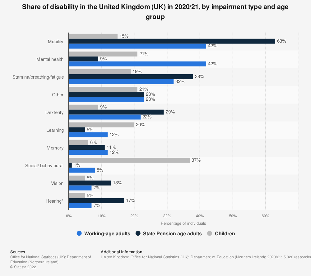 Statistic: Share of disability in the United Kingdom (UK) in 2016/17, by impairment type and age group | Statista