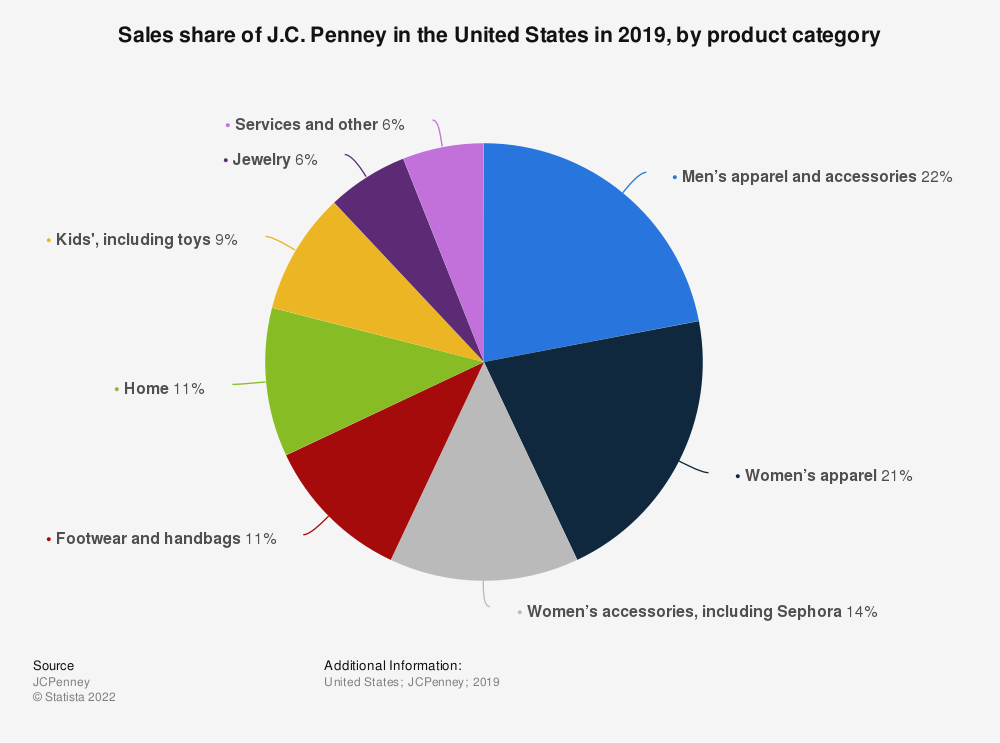 Statistic: Sales share of J.C. Penney in the United States in 2019, by product category | Statista