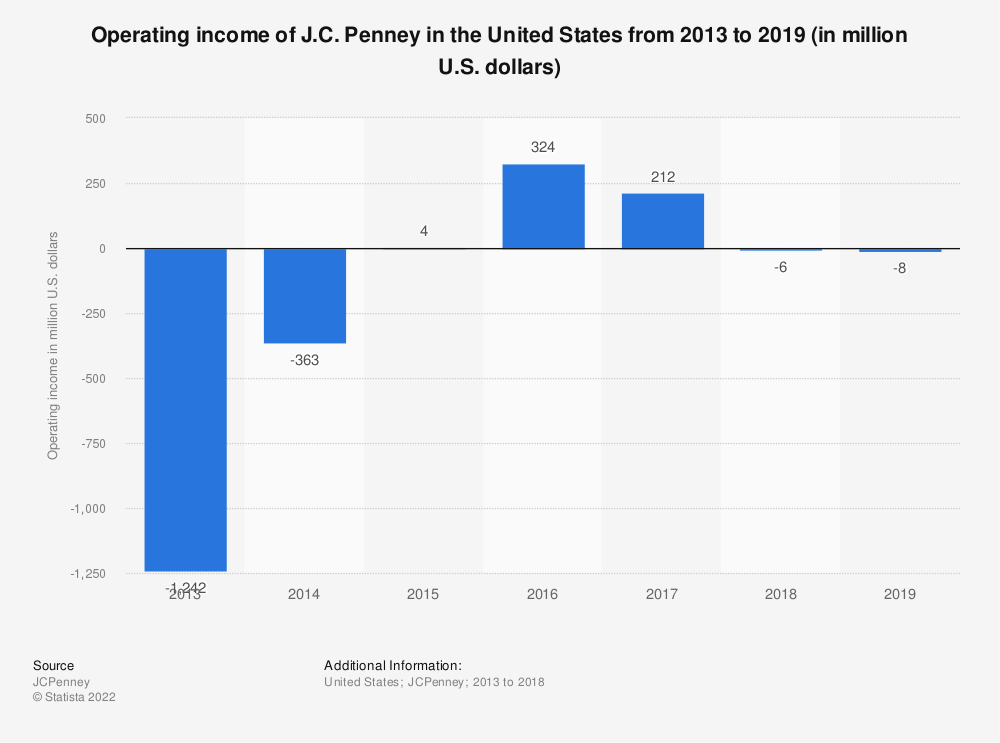 Statistic: Operating income of J.C. Penney in the United States from 2013 to 2019 (in million U.S. dollars) | Statista
