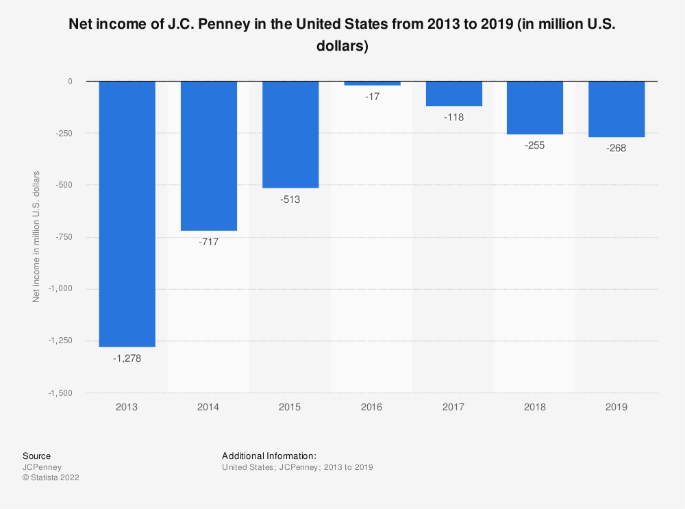 Statistic: Net income of J.C. Penney in the United States from 2013 to 2019 (in million U.S. dollars) | Statista