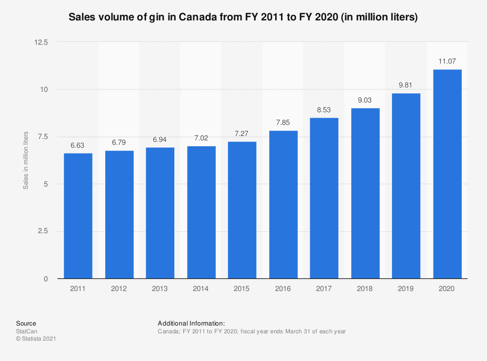 Statistic: Sales volume of gin in Canada from FY 2011 to FY 2019 (in million liters) | Statista