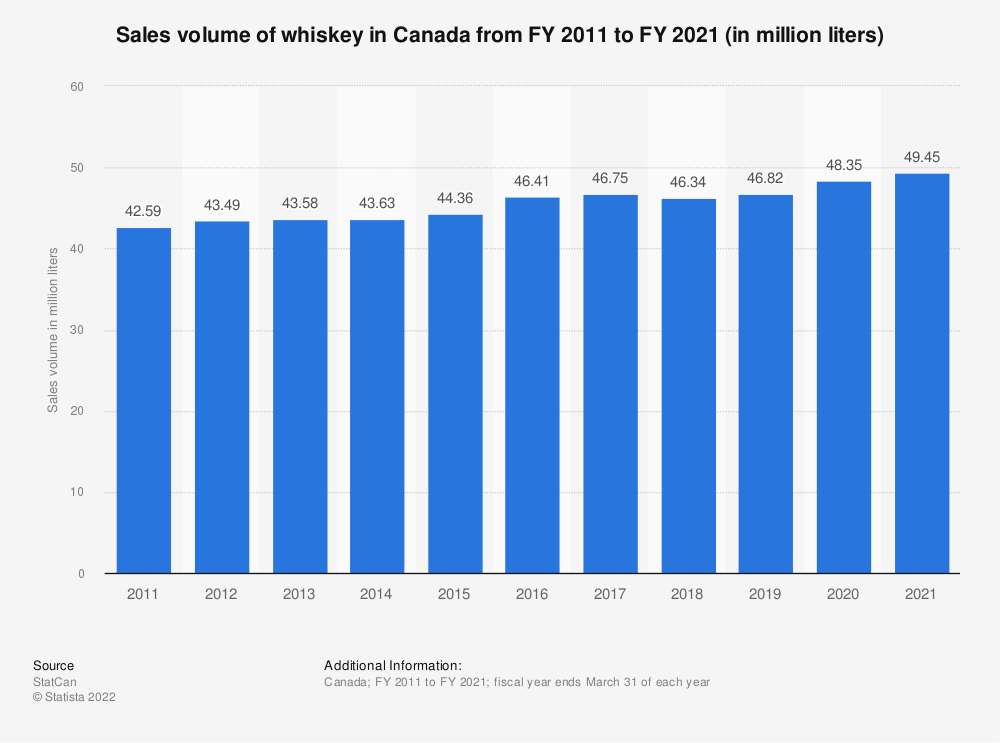Statistic: Sales volume of whiskey in Canada from FY 2011 to FY 2018 (in million liters) | Statista