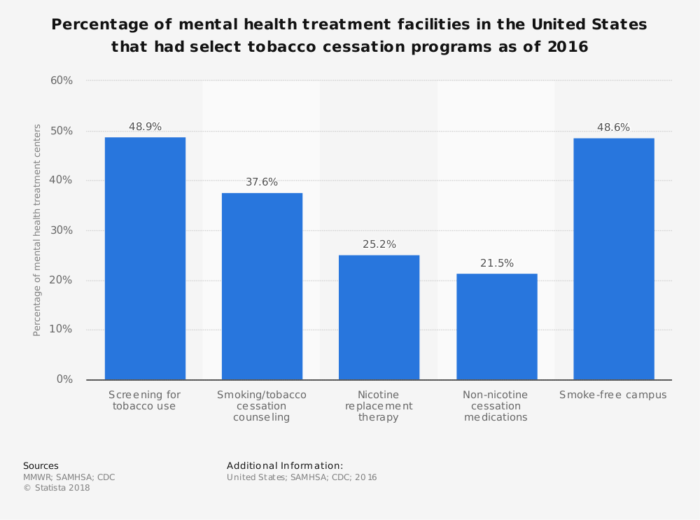 Statistic: Percentage of mental health treatment facilities in the United States that had select tobacco cessation programs as of 2016 | Statista