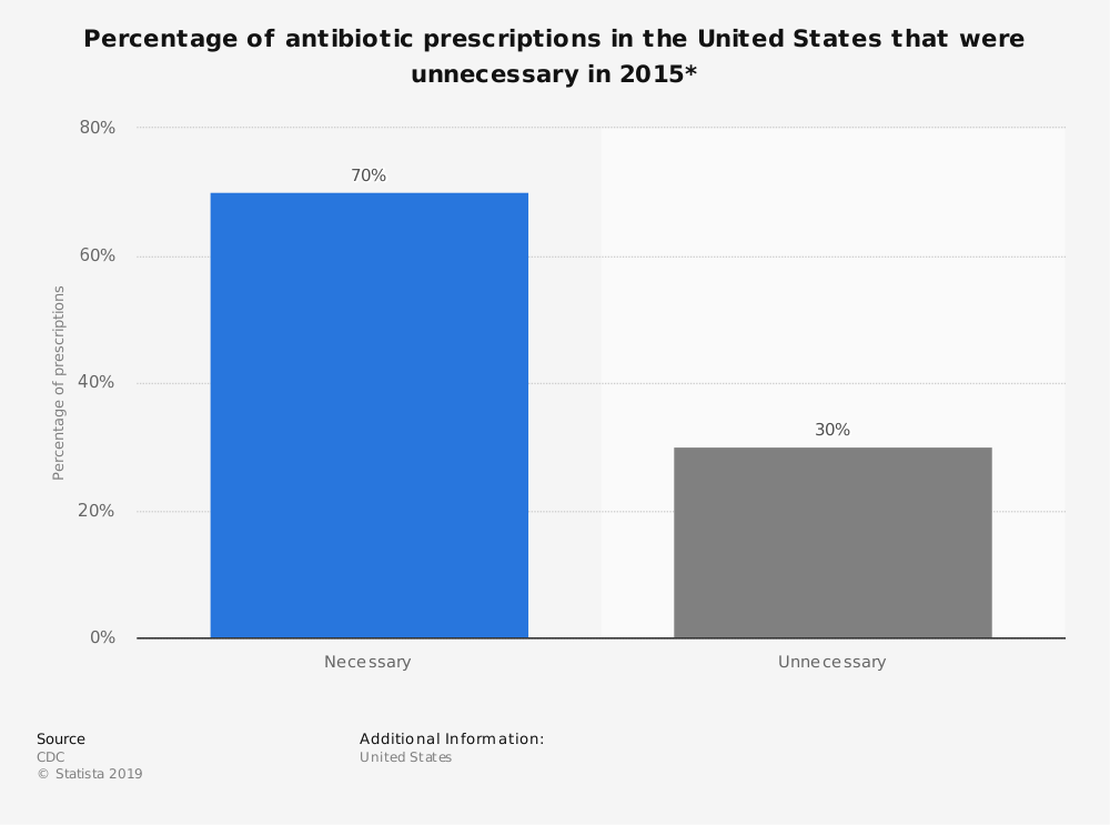 Statistic: Percentage of antibiotic prescriptions in the United States that were unnecessary in 2015* | Statista