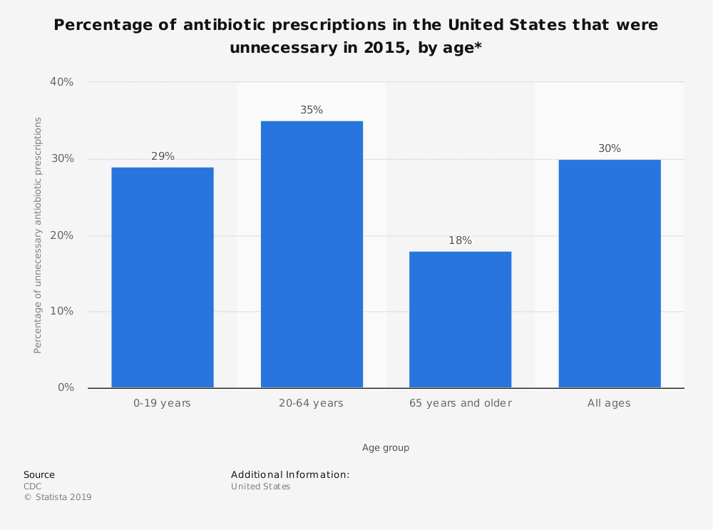 Statistic: Percentage of antibiotic prescriptions in the United States that were unnecessary in 2015, by age* | Statista