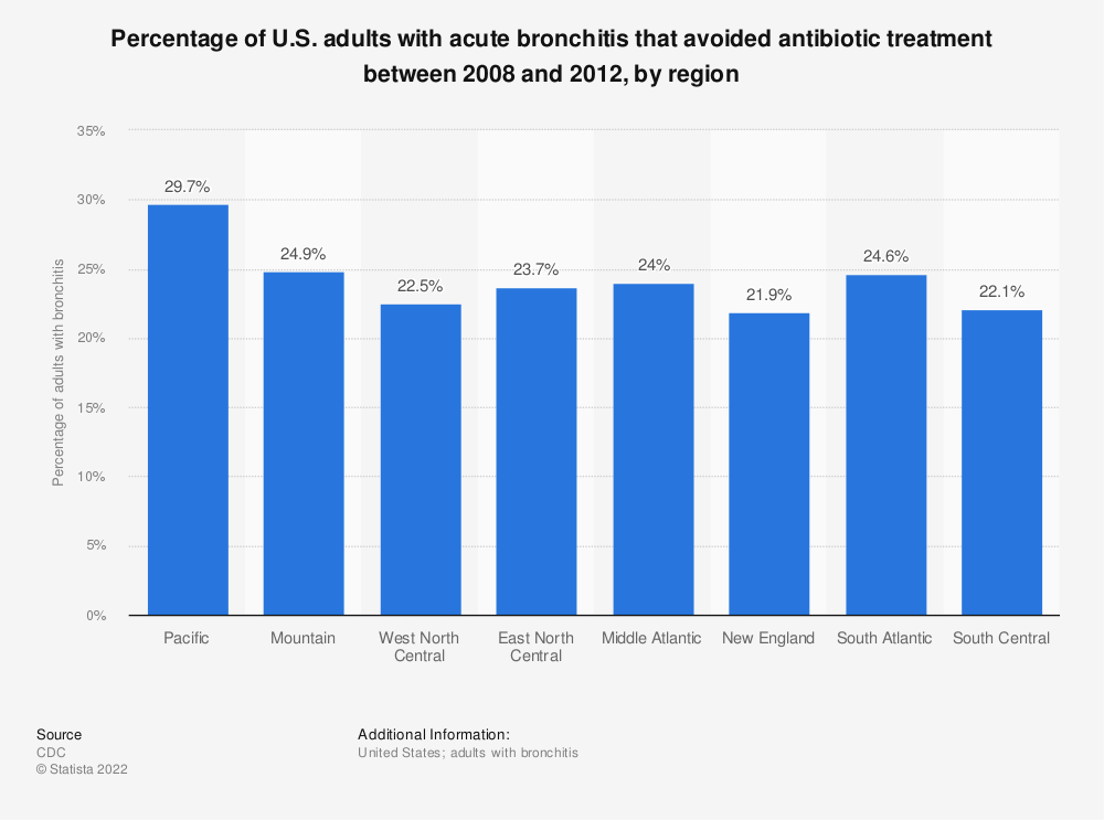 Statistic: Percentage of U.S. adults with acute bronchitis that avoided antibiotic treatment between 2008 and 2012, by region | Statista